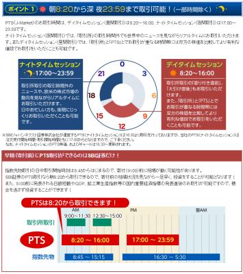 SBI証券のPTS取引時間(ナイトセッション)