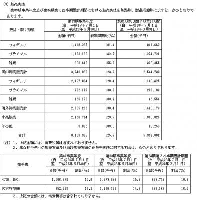 壽屋(7809)販売実績と取引先