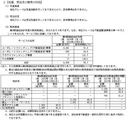 ロードスターキャピタル(3482)IPO販売実績と取引先