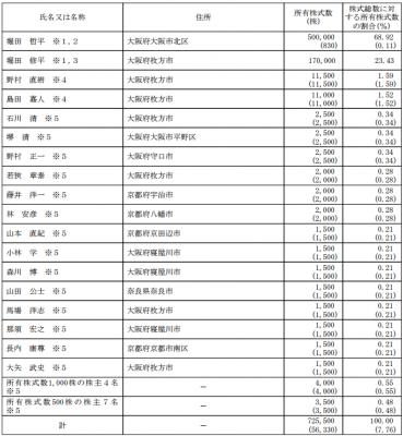 大阪油化工業(4124)IPO株主とロックアップ
