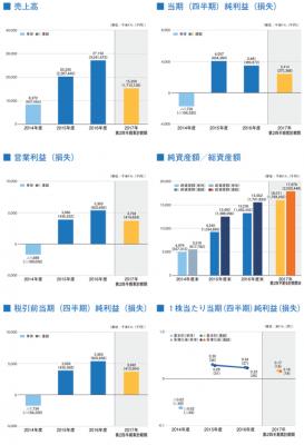 テックポイント・インクIPO売上と利益