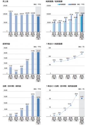 大阪油化工業IPO業績と評判