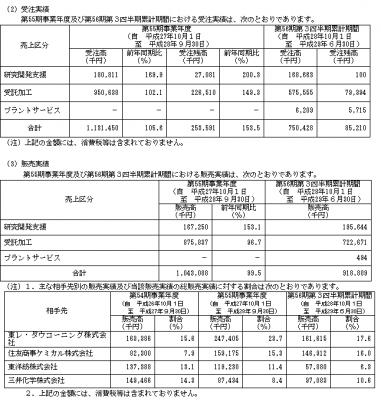 大阪油化工業IPOの販売実績と取引先