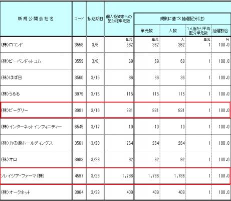 マネックス証券IPO当選者データ