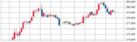 三菱地所物流リート投資法人(3481)初値結果