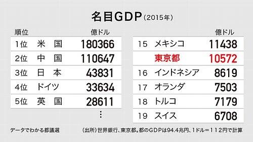 Tokyo data2016