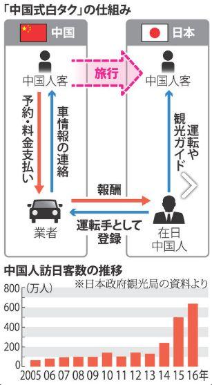 中国人白タク:横行 来日前予約、空港にお迎え スマホ決済、検挙困難 - 毎日新聞