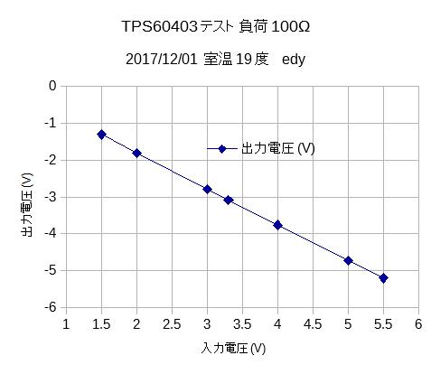 TPS60403テスト1