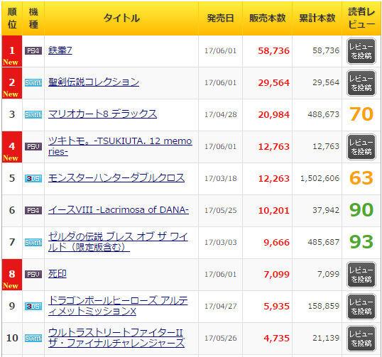 「鉄拳7」5万8000本,「聖剣伝説コレクション」2万9000本の「ゲームソフト週間販売ランキング+」 - 4Gamer