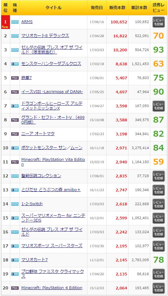 ニンテンドースイッチ「ARMS」初週販売本数が100,652本と判明!!今年国内で最も売れた格闘ゲームに!!!!!
