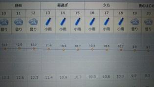 明日の天気は?2