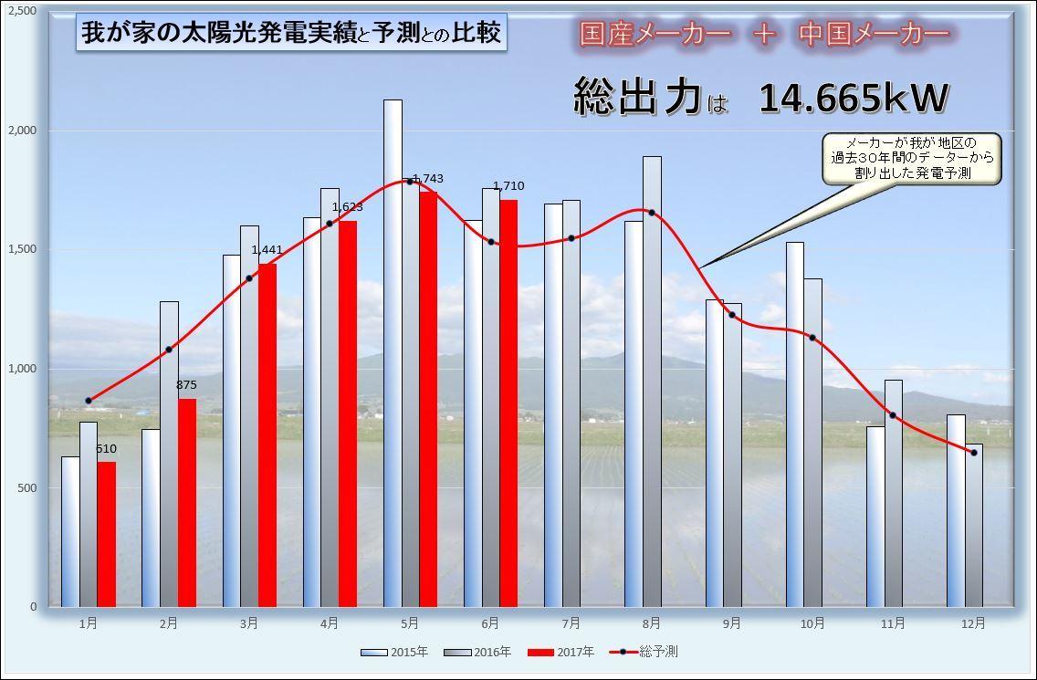 発電実績グラフ