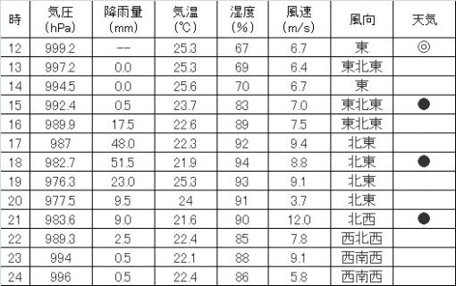 2017_09_17 気象データ