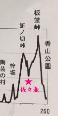 A様高低図1