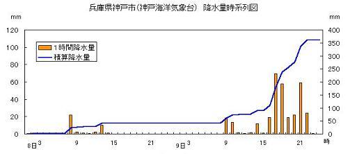 神戸 昭和42年7月9日 降水量推移