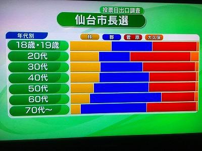 仙台市長選挙 年代別グラフ