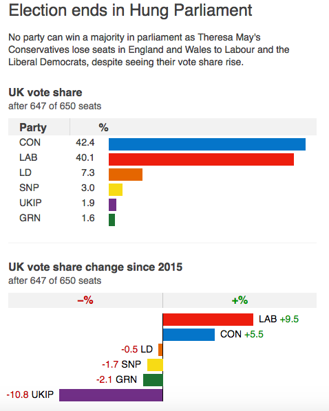 General Election 2017 Vote share by BBC