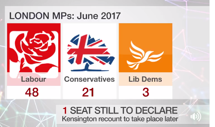 General Election 2017 London June