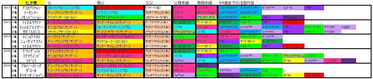 七夕賞血統