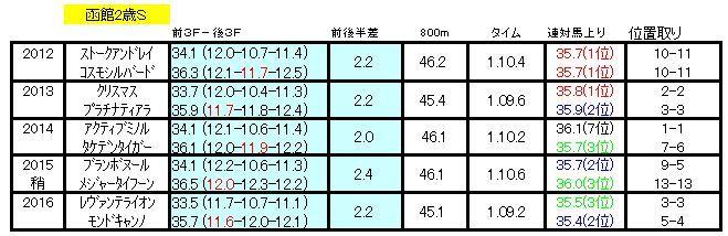 函館2歳ラップ