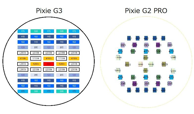 Pixie g2 vs g3