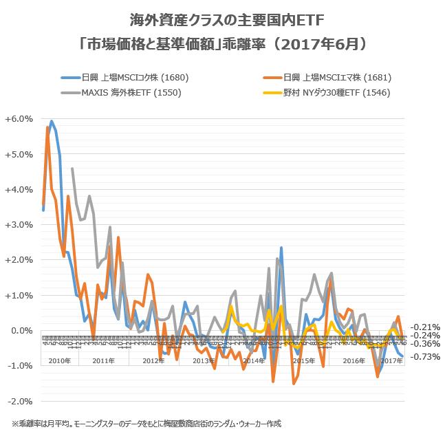 海外資産クラスの主要銘柄の乖離率を、2017年6月の状況をチェック