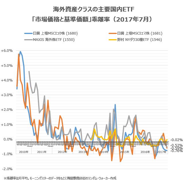 海外資産クラスの主要銘柄の乖離率について、2017年7月の状況をチェック