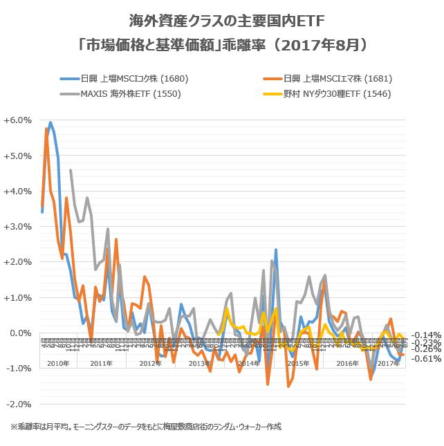 海外資産クラスの主要銘柄の乖離率について、2017年8月の状況