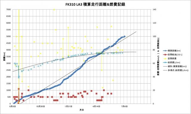 FK310 LA3 11ヶ月の軌跡