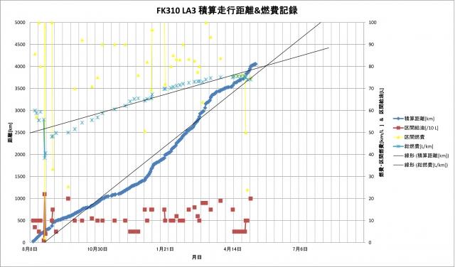 FK310 LA3 4000kmまでの積算距離・燃費グラフ