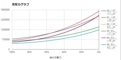 闇パ検証201705