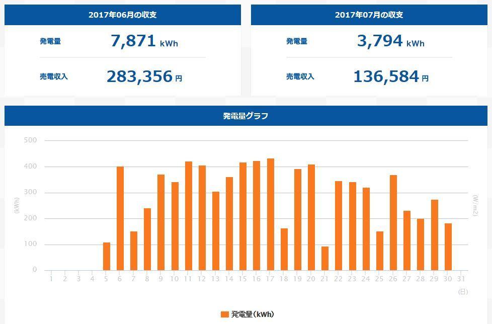 上田市発電量(201706)