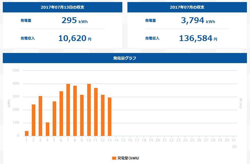 上田市発電量(201707)
