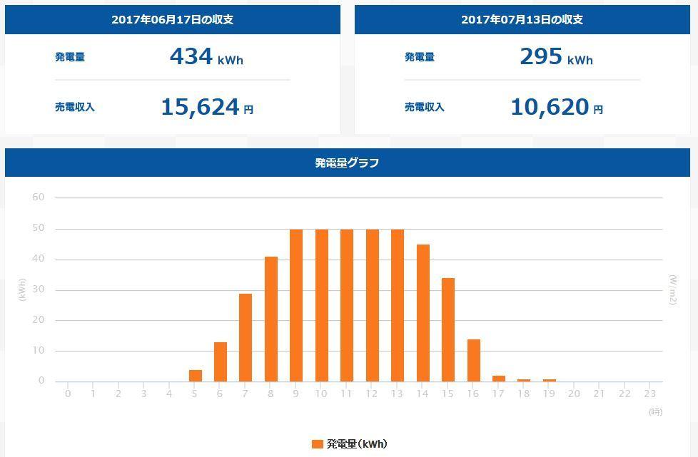上田市発電量(20170617)