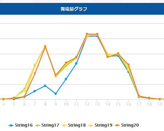 上田市発電量(20170805)除草後