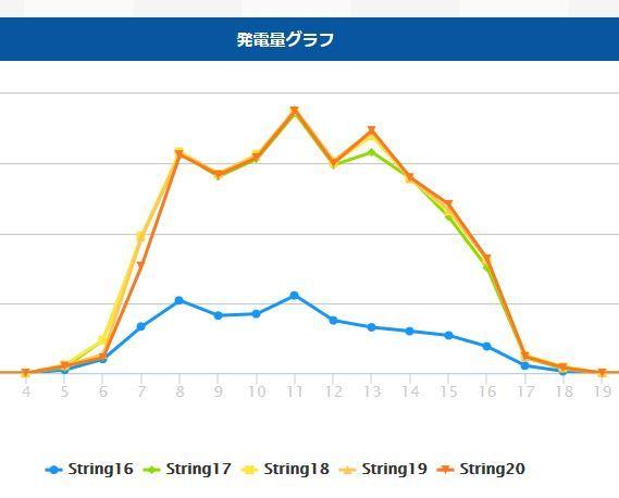 上田市発電量(20170805)除草前