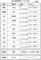 時津町ペーロン大会結果(H29)