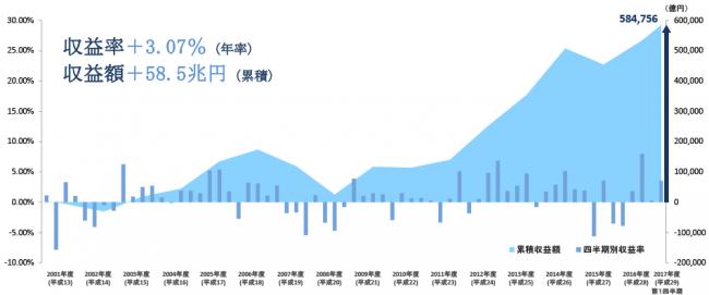 gpiftop2017_img_chart.png