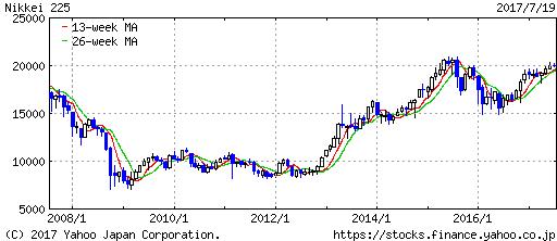 サブプライムショック前から10年間の日経平均株価推移