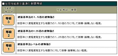 耐震性能290701b