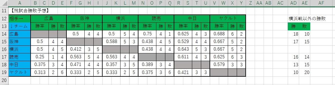 勝敗表【残】