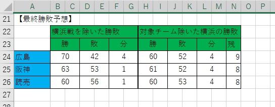 勝敗表【対象チーム】