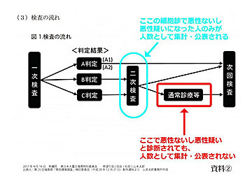 山本太郎議員資料2ー甲状腺がん検査システム