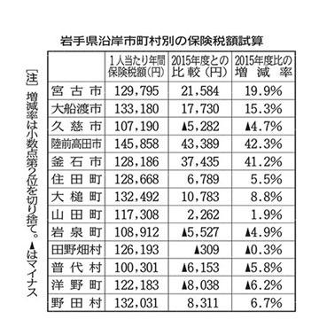blog <国保移管>税額引き上げ見込み 2017.6.11. (河北新報)