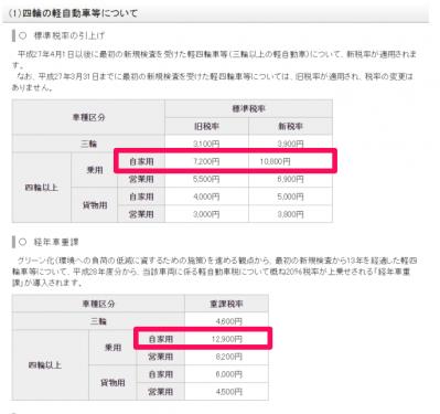 軽自動車税金増税総務省