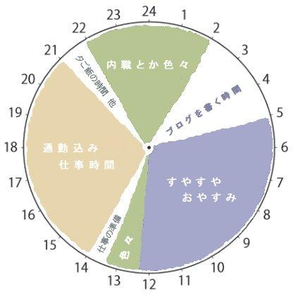 2018年 11月の24時間表