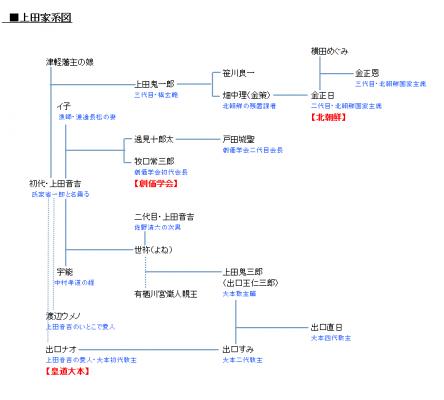 北朝派系図