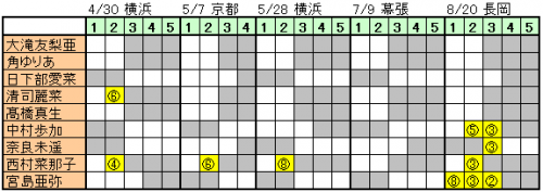 170510 NGT48握手会完売状況_研究生