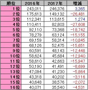 AKB48選抜総選挙 1~16位 (2016-2017)