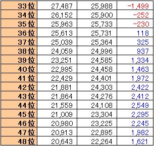 AKB48選抜総選挙 33~48位 (2016-2017)